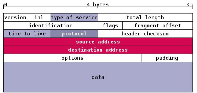Postfix Virtual